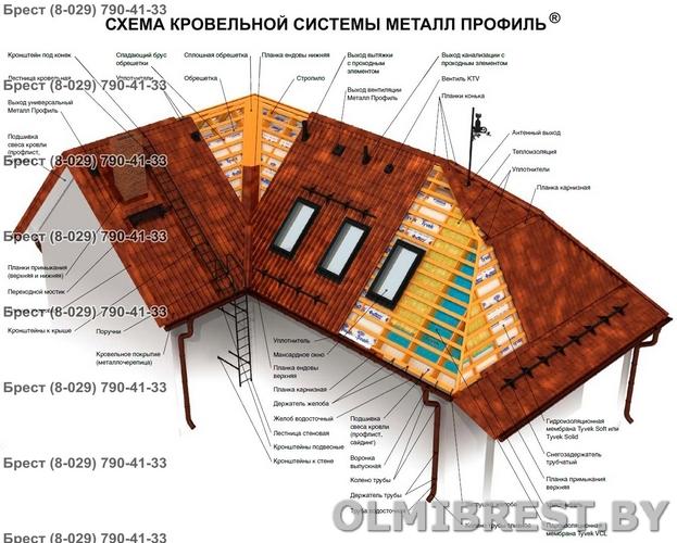 Доборные элементы металлочерепицы Монтеррей от Металл Профиль