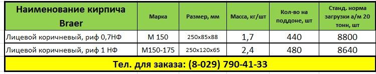 Таблица размеры кирпичей Braer