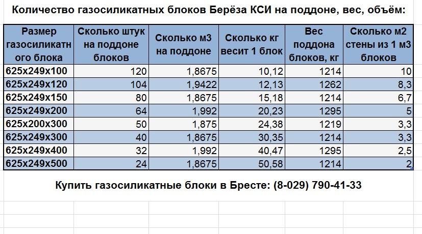 размеры блоков газосиликатных берёзовского КСИ
