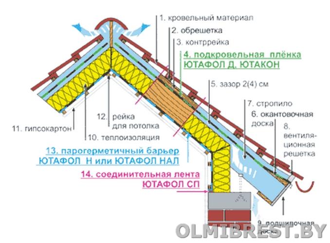 Схема кровельного пирога с применением гидроизоляционной плёнки Ютафол